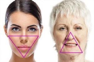 Z wiekiem twarz przyjmuje kształt odwróconego trójkąta